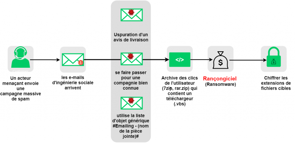 Exemple de chaîne d'infection par ransomware